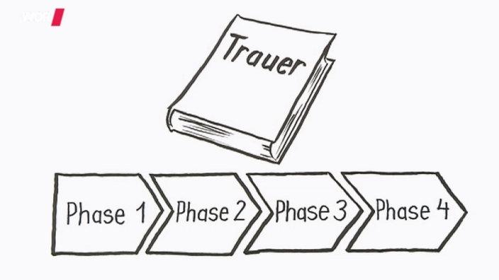 Die Vier Phasen Der Trauer