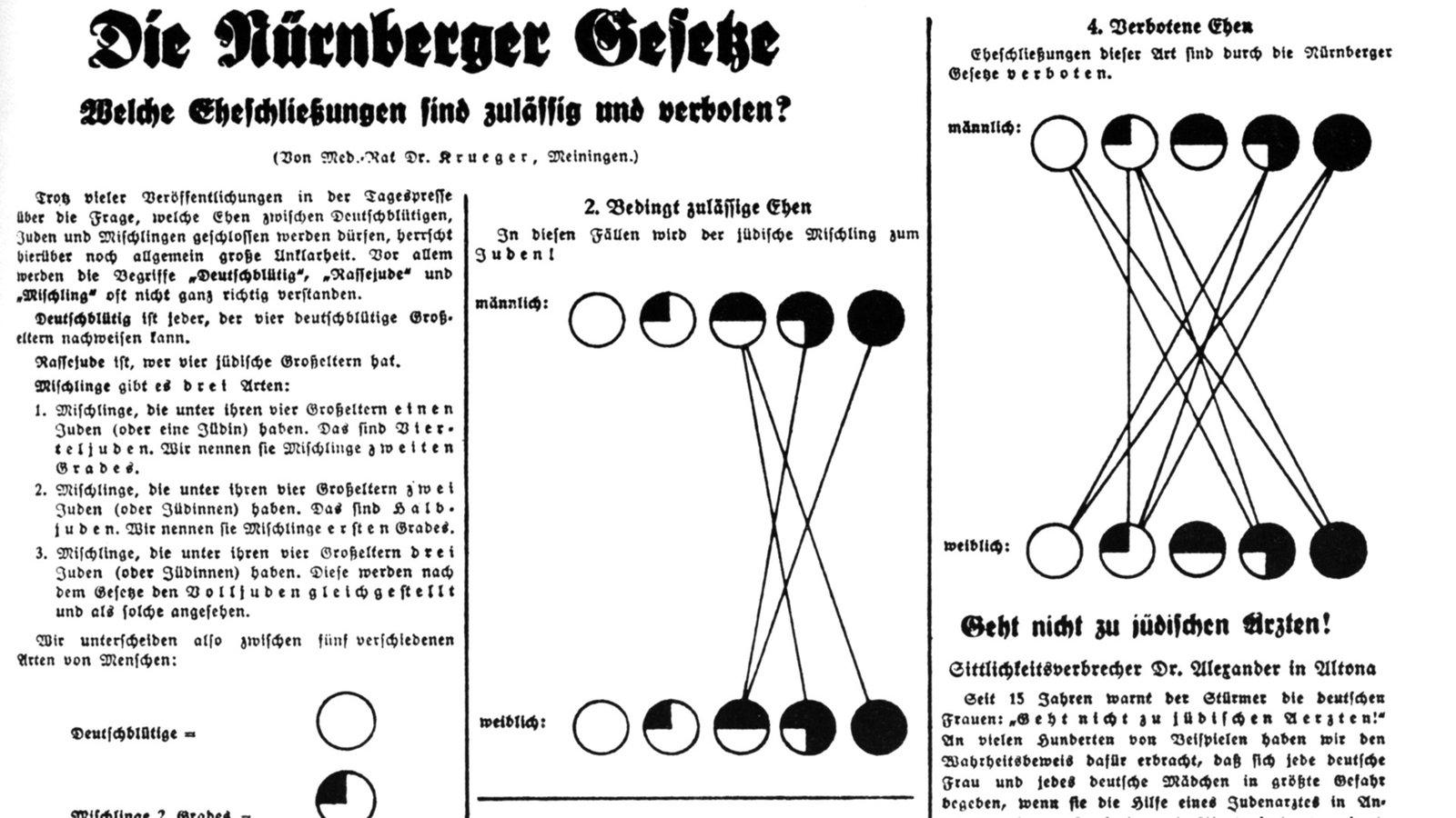 Nationalsozialistische Rassenlehre: Die Nürnberger Gesetze ...
