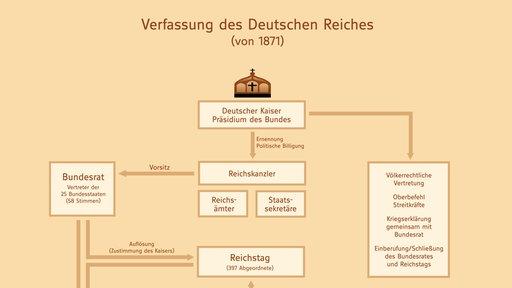 Schematische Darstellung der Kräfteverhältnisse im Deutschen Reich nach der Verfassung von 1871.