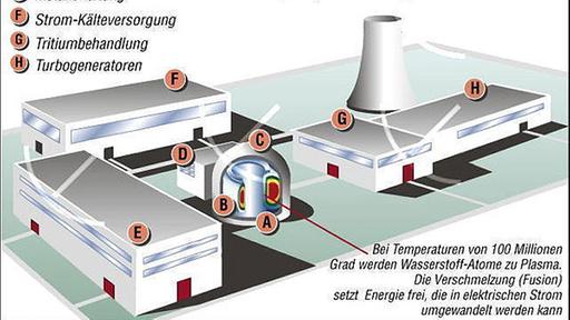 Grafik der geplanten Anlage von ITER, dem internationalen Atom-Fusionsreaktor im suedfranzoesischen Cadarache.
