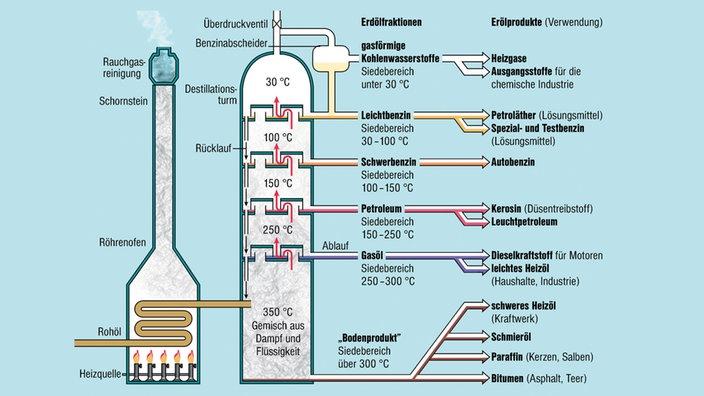 In einer Erdölraffinerie (großes Foto oben) wird aus dem braunen Erdöl in komplizierten chemischen Prozessen der bekannte Kraftstoff der Destillation, 1/5(1).